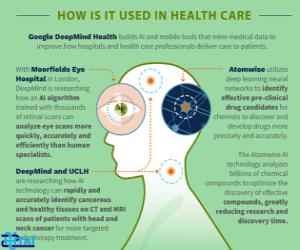 اینفوگرافی استفاده از فناوری اطلاعات در سلامت،قسمت دوم